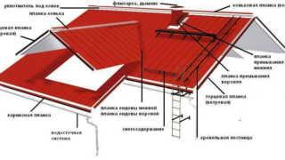 Как выполнить стык торцевой стенки с крышей