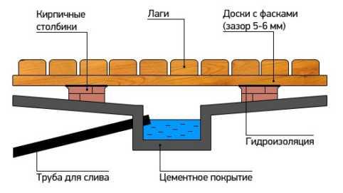 Слив воды в бане